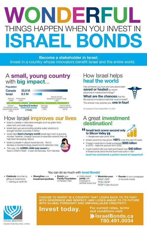wisrael-bonds